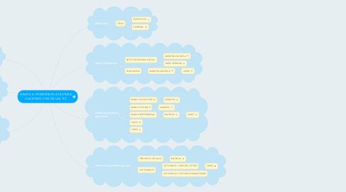 Mind Map: GRUPO 6 -FOMENTAR LA LECTURA HACIENDO USO DE LAS TIC