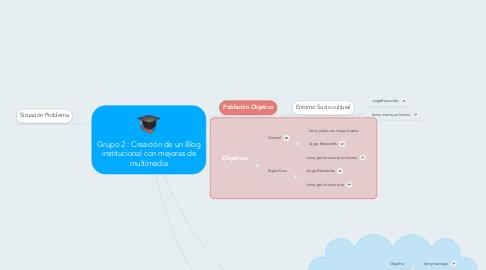 Mind Map: Grupo 2 : Creación de un Blog institucional con mejoras de multimedia