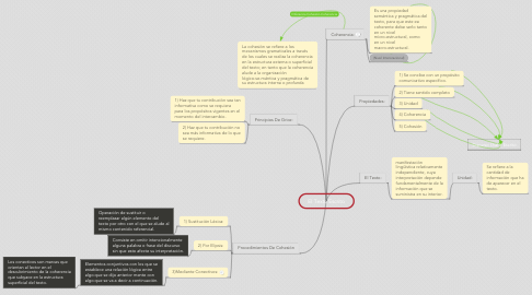 Mind Map: El Texto Escrito