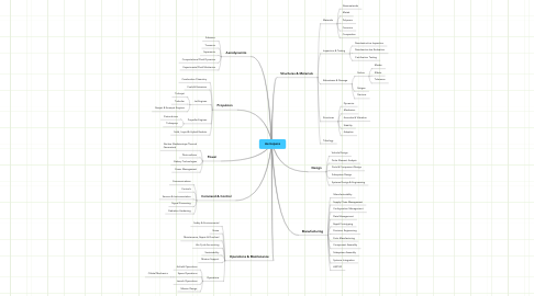Mind Map: Aerospace