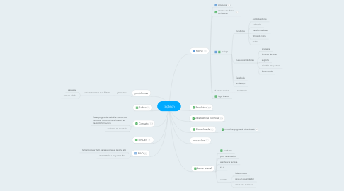 Mind Map: ragtech