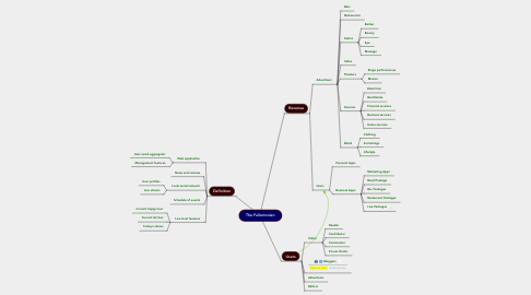 Mind Map: The Fullertonian