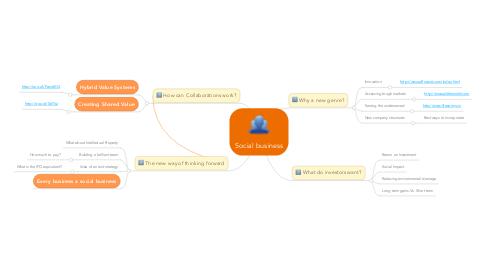 Mind Map: Social business