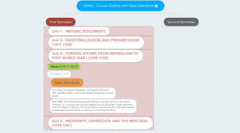 Mind Map: USHIS - Course Outline with State Standards