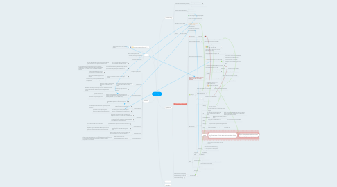 Mind Map: Selank
