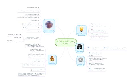 Mind Map: R&D План OS Group (Event)