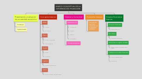 Mind Map: MARCO CONCEPTUAL DE LA INFORMACIÓN FINANCIERA