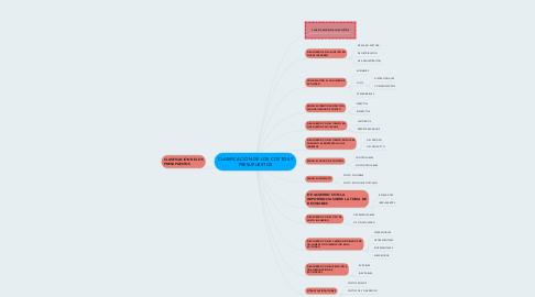 Mind Map: CLASIFICACIÓN DE LOS COSTOS Y PRESUPUESTOS