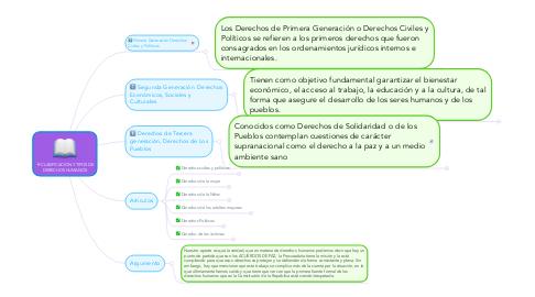 Mind Map: CLASIFICACION Y TIPOS DE DERECHOS HUMANOS