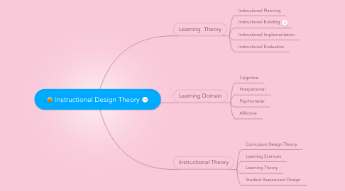 Mind Map: Instructional Design Theory
