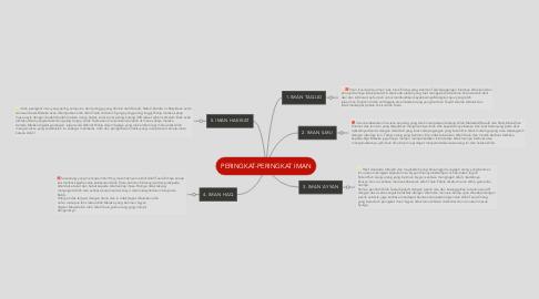 Mind Map: PERINGKAT-PERINGKAT IMAN