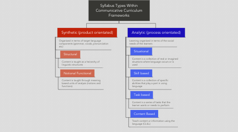 Mind Map: Syllabus Types Within Communicative Curriculum Frameworks