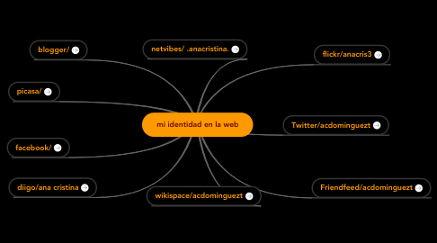 Mind Map: mi identidad en la web