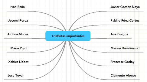 Mind Map: Triatletas importantes