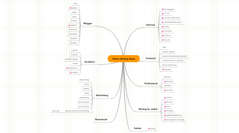Mind Map: Online Writing Styles