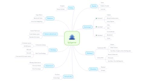 Mind Map: Spilgenrer