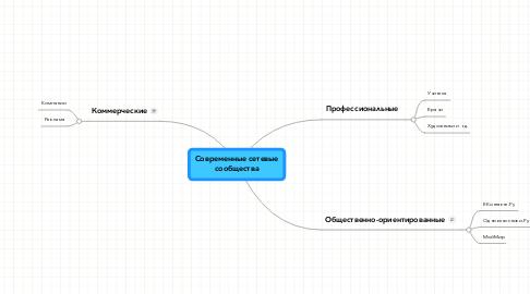 Mind Map: Современные сетевые сообщества