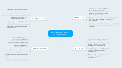 Mind Map: PROGRAMACIÓN DEL MANTENIMIENTO