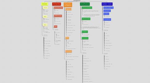 Mind Map: Avanteers
