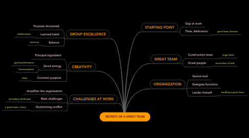 Mind Map: SECRETS OF A GREAT TEAM