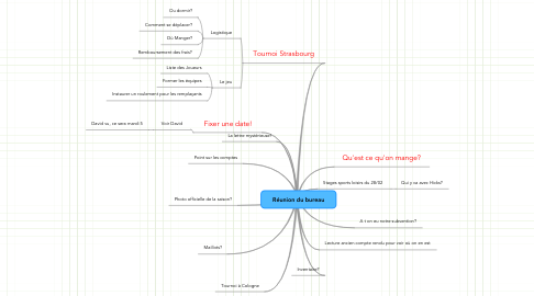 Mind Map: Réunion du bureau