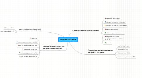Mind Map: Интернет- аддикция