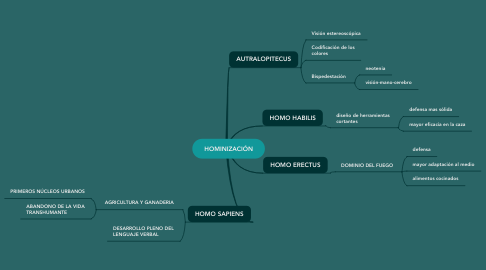 Mind Map: HOMINIZACIÓN