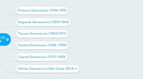 Mind Map: INNOVACION DE LOS COMPUTADORES