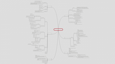 Mind Map: Infectious Endocarditis