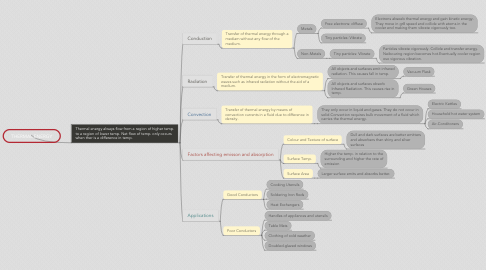 Mind Map: THERMAL ENERGY