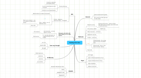 Mind Map: Hacking All in One