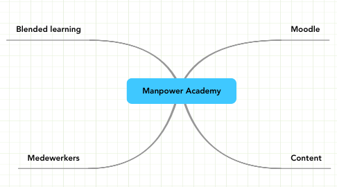 Mind Map: Manpower Academy