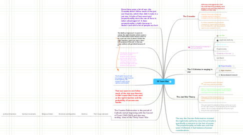 Mind Map: 30 Years War