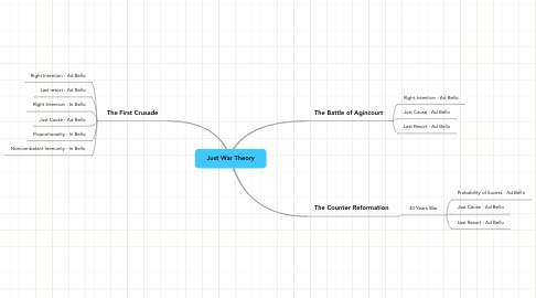 Mind Map: Just War Theory