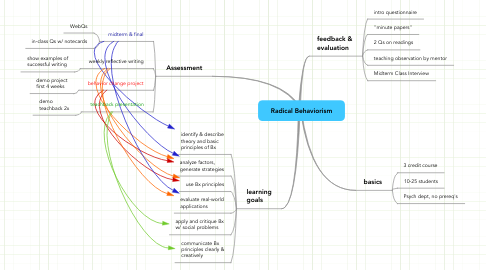 Mind Map: Radical Behaviorism