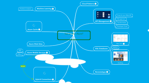 Mind Map: Vad är nytt i Azure? http://bitly.com/nytt-azure