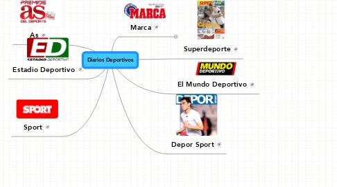 Mind Map: Diarios Deportivos