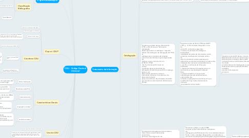 Mind Map: CDU - Código Decimal Universal