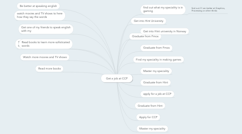 Mind Map: Get a job at CCP
