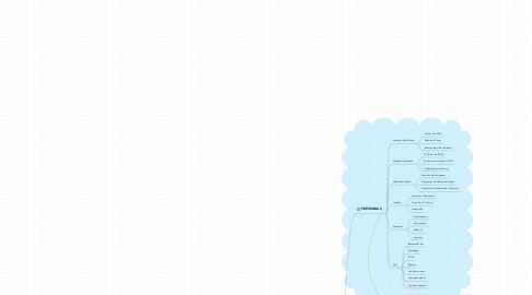 Mind Map: iGCDP