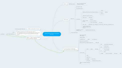 Mind Map: Cybersecurity Student Volunteer Initiative