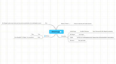 Mind Map: Alfred Kropp