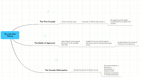 Mind Map: The Just War Theory