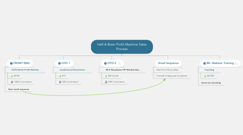 Mind Map: Half-A-Brain Profit Machine Sales Process