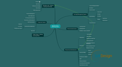 Mind Map: Business Areas (Defining Scope)
