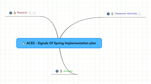 Mind Map: ACES - Signals Of Spring Implementation plan