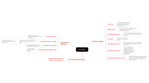 Mind Map: Just Wars?