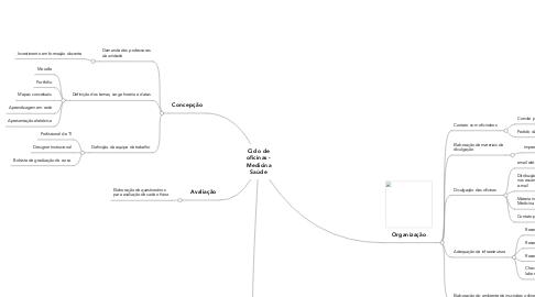 Mind Map: Ciclo de oficinas - Medicina Saúde