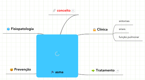 Mind Map: asma