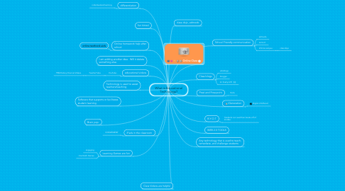Mind Map: What is Educational Technology?